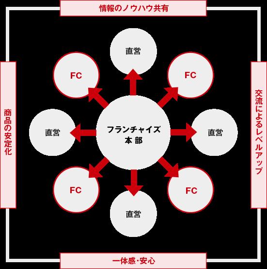 FCサポート体制